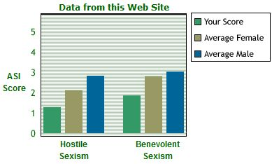 Sexism survey overall