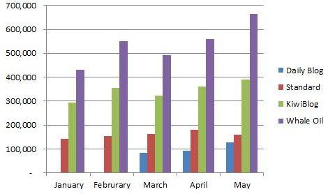 BlogStats May 2013