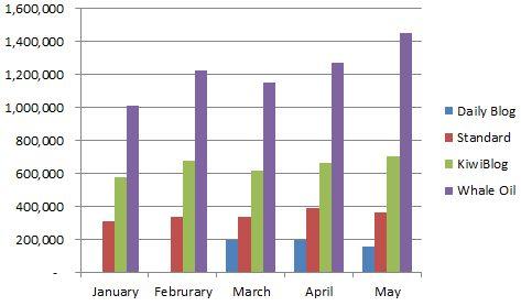 BlogStats-Views May 2013