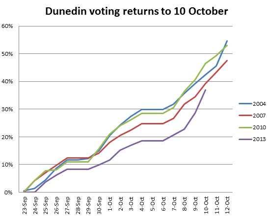 Voting returns Oct 10