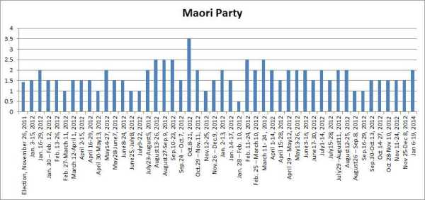 Roy Morgan Maori Party