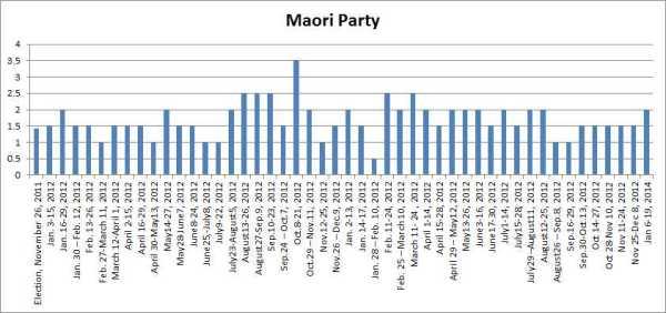 Roy Morgan Maori Party