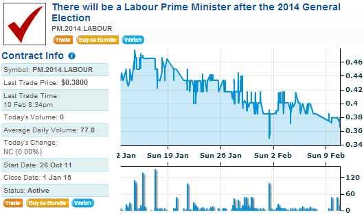ipredict Labour PM