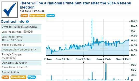 ipredict National PM