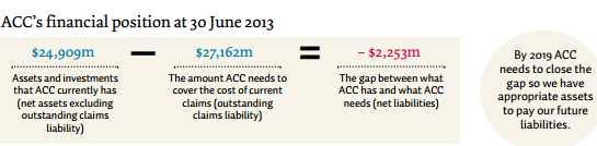 ACC Financial Position 2013