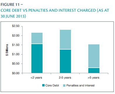 IRD core debt