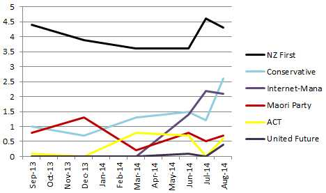 Herald poll trends small Aug14