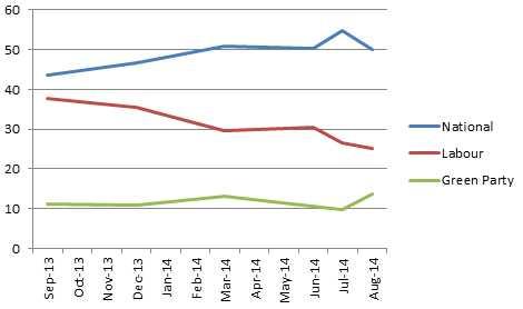 Herlad poll trends Aug14