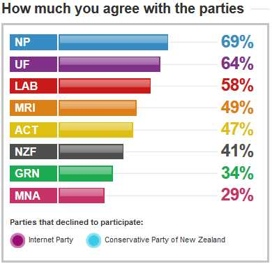 PG agree with parties