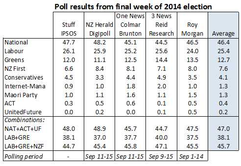 Election 2014 final poll results