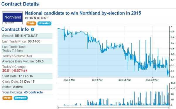 NorthlandiPredict26March2015