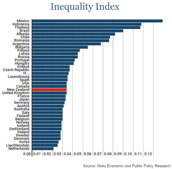 MOTU Inequality Index