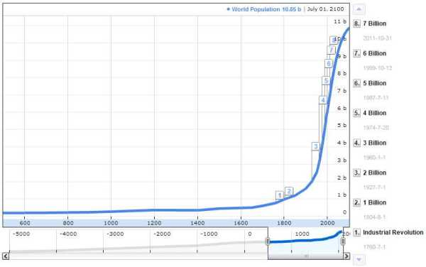WorldPopulation
