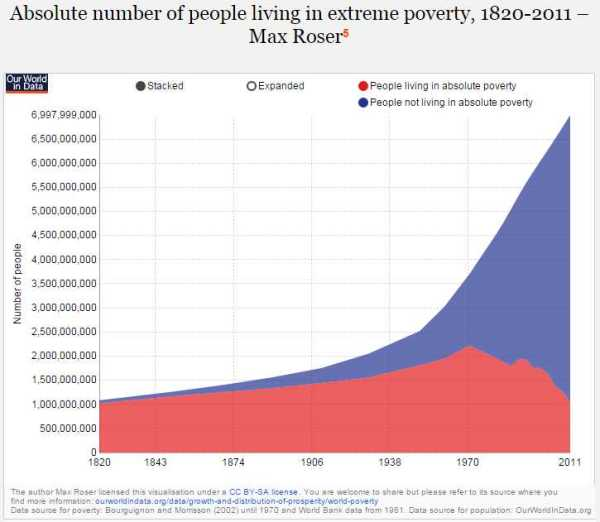 PovertyDecliningAbsolute