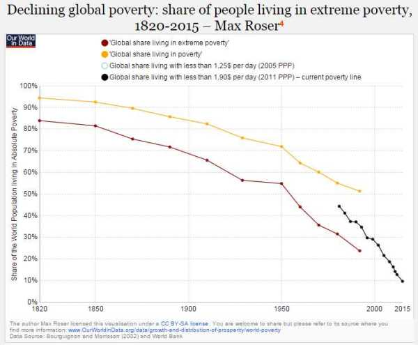 PovertyDecliningPercentage