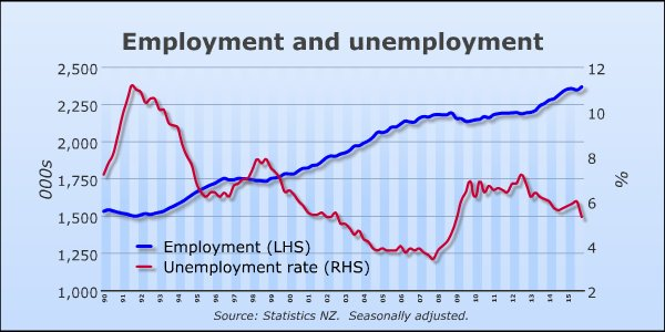 key-graph-employment