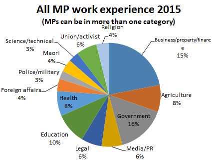 MPWorkExperience