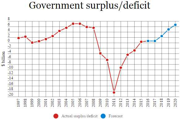 BudgetSurplusdDeficitStuff