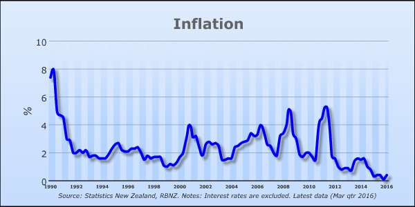 key-graph-inflation-since-1990