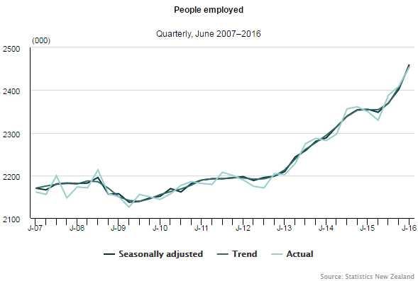 Employment2016June
