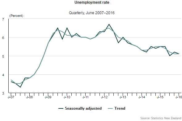 Unemployment2016June