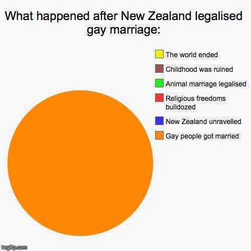 aftermarriageequality