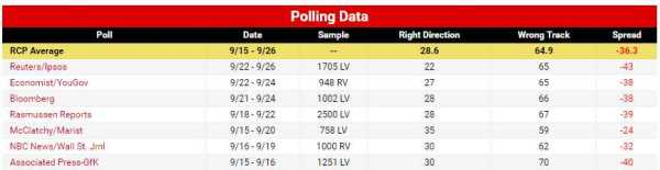usdirectionofcountrypolls29sep16
