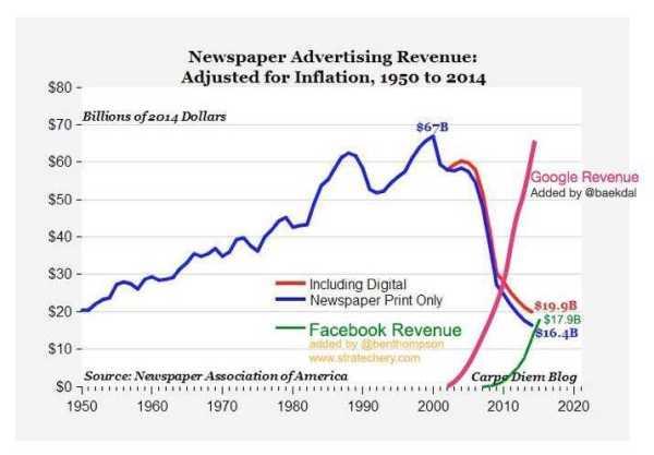 advertising-ewspaperversusgoogle