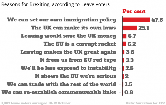 reasons-for-brexiting-according-to-leave-voters-selected-chartbuilder
