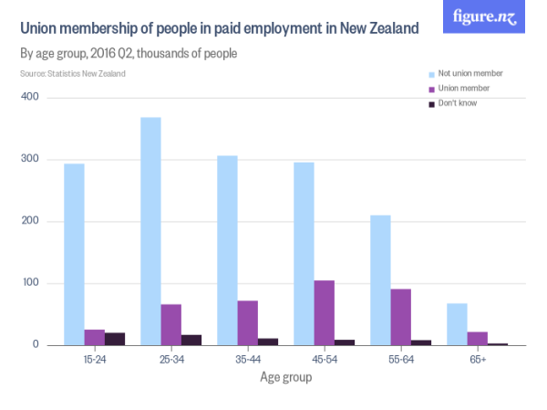union_membership_of_people_in_paid_employment_in_new_zealand