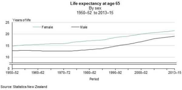 LifeExpectancyAt65