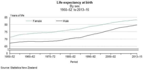 LifeExpectancyAtBirth