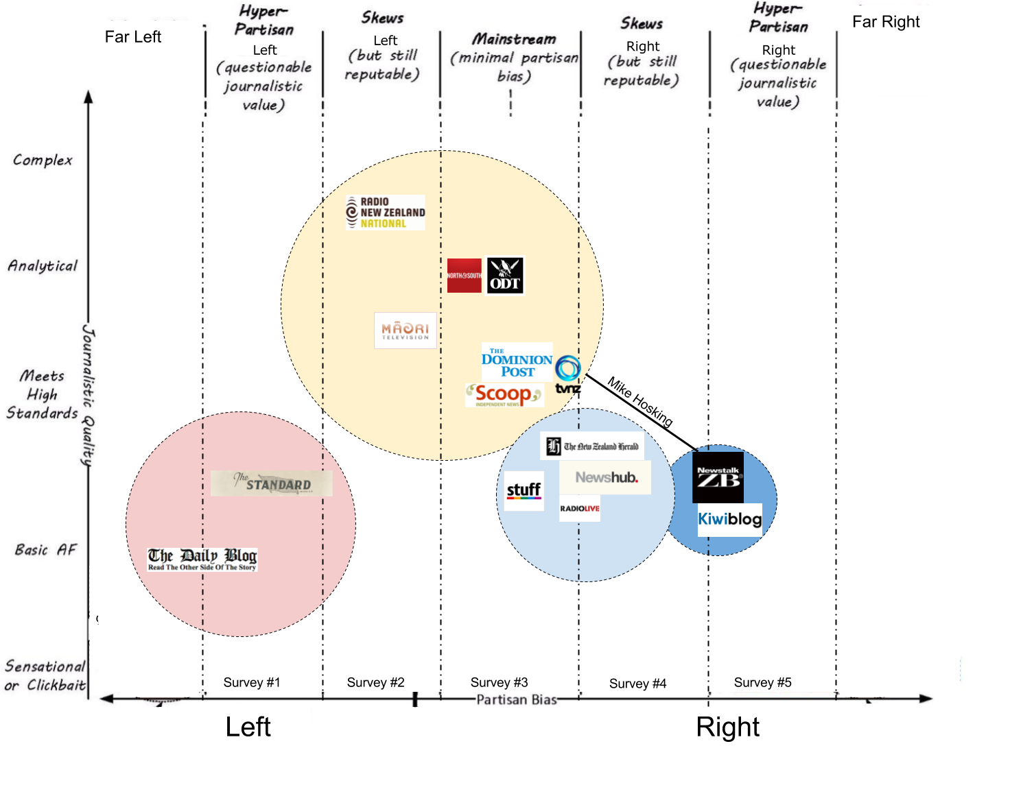 media bias | Your NZ