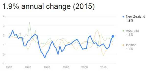 NZPopulationincrease2015