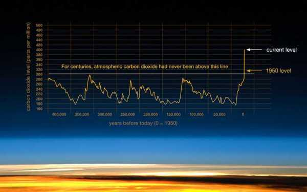 CO2Trends