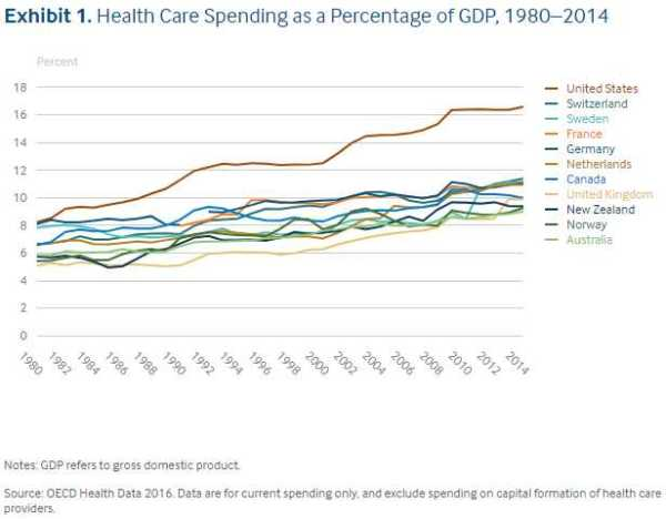 HealthcareSpendingComparison