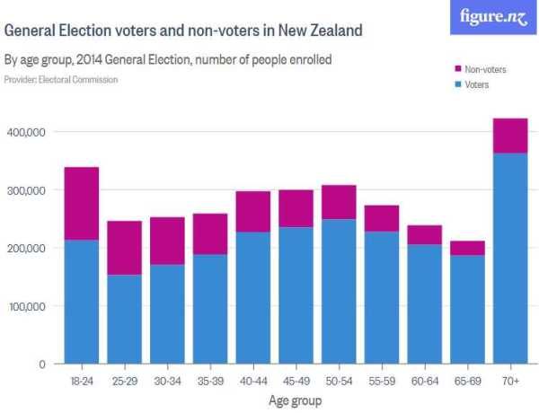 NZVoterAgeComparisons