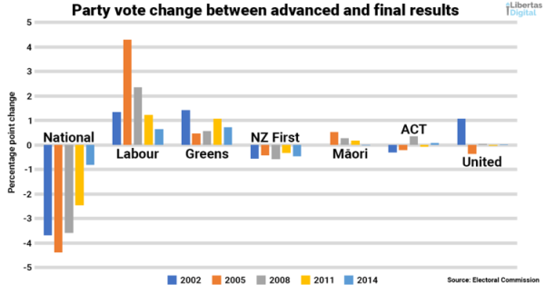 Party vote change 2002 to 2014 from advanced to final.png