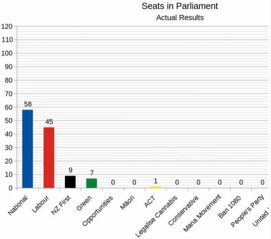 Election2017ProvisionalActual