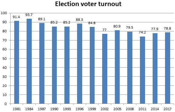 ElectionTurnout