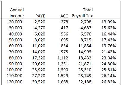 TaxIncome