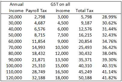 TaxIncomeGSTAll