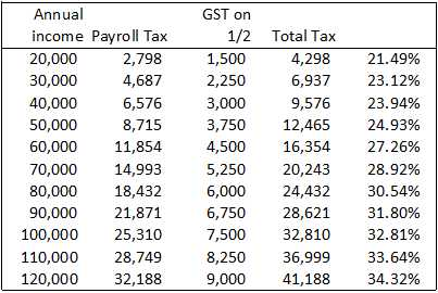 TaxIncomeGSTHalf