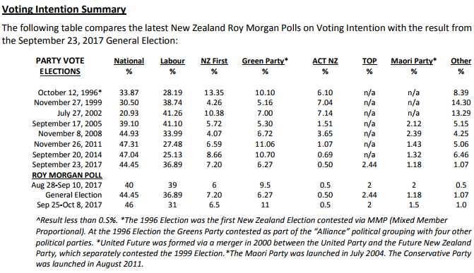 RoyMorgan1996-2017Elections